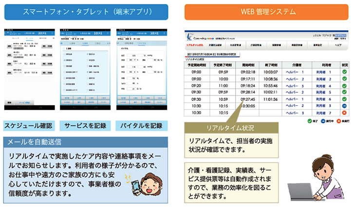 Care-wing端末アプリとWEB管理画面